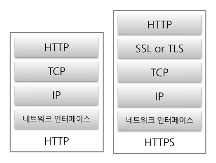 https layer